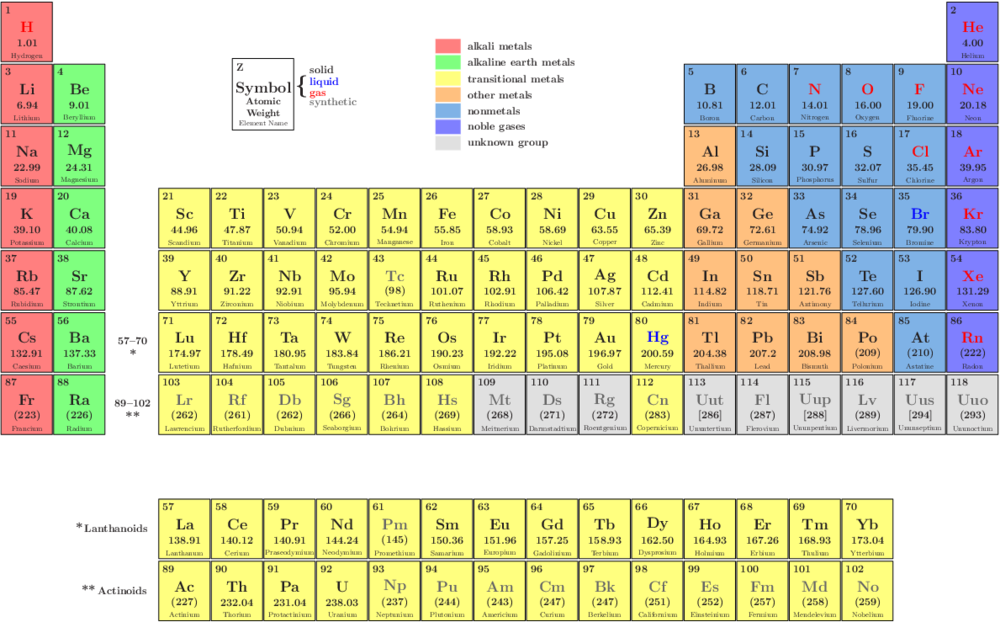 Periodic Table Of The Elements Xfig Example Remeis Wiki