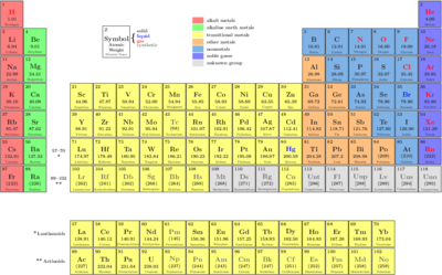Periodictable nh.png